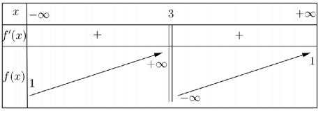 tính đơn điệu của hàm số lớp 12