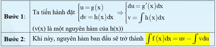 Công thức nguyên hàm từng phần